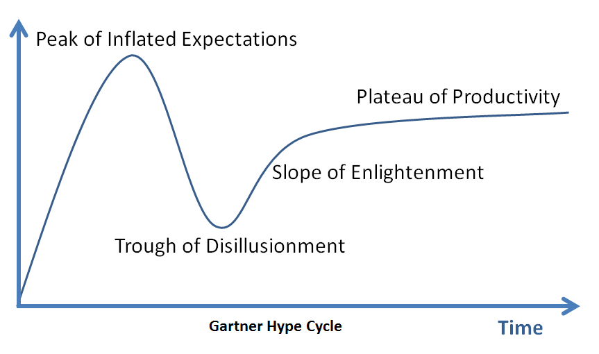 [Image: Hype-Cycle.png]