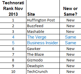 Technorati Nov 2013