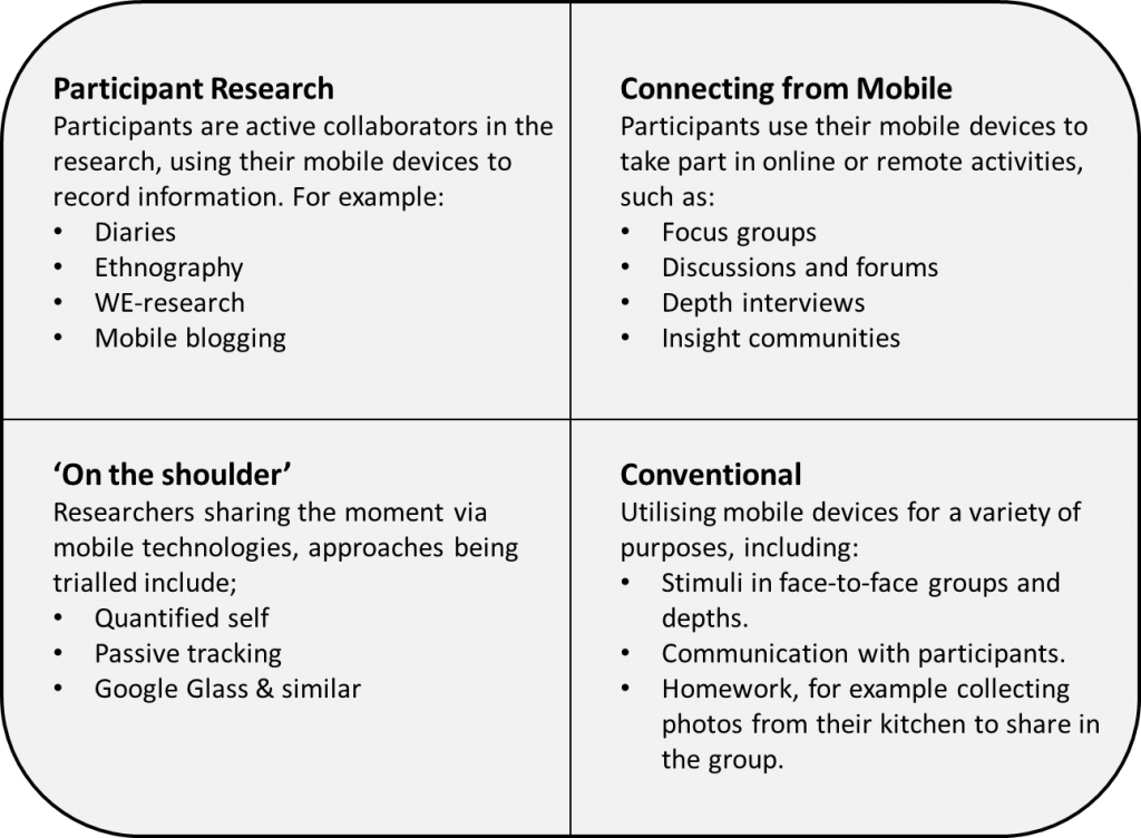 4 types of mobile Qual