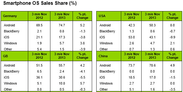 OS sales shares